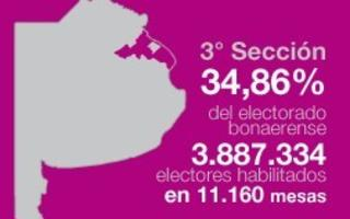 La tercera sección electoral es la que concentra la mayor cantidad de votantes.