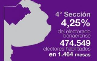 La cuarta sección se ubica en la sexta posición en cantidad de votantes.