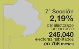 De los seis Intendentes que buscaba las reelección solo cuatro fueron ganadores.