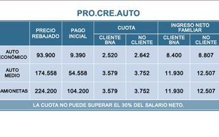 Cristina lanzó el plan ProCreAuto para modelos de 8 automotrices.