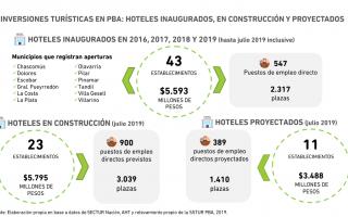 Cifras del informe de la subsecretaría de Turismo bonaerense