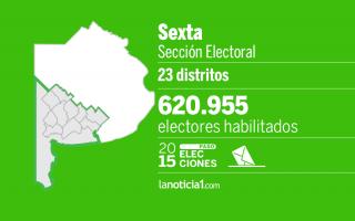 El distrito con mayor influencia es Bahía Blanca con 245.859 electores habilitados.