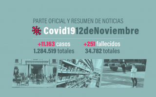 3.391 nuevos casos en la Provincia de Buenos Aires.