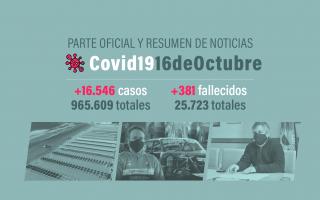 En la provincia de Buenos Aires se registraron 5.199 casos en las últimas 24 horas.