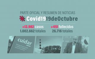 Argentina alcanzó el millón de infectados por Covid-19.