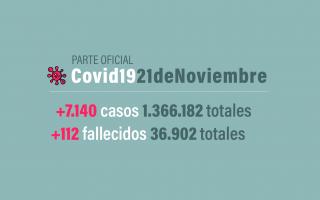 territorio bonaerense suma 1.894casosy totaliza 604.016.