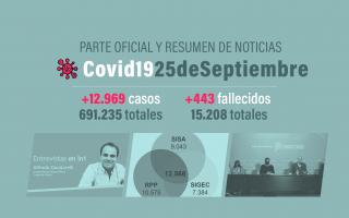 La provincia reportó 3.459 casos que aun no fueron computados por el Sistema Nacional.
