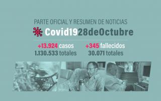 La Argentina superó los 30 mil muertos por Coronavirus.