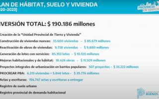 Plan Bonaerense de Suelo, Vivienda y Hábitat