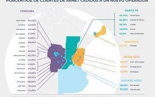 Infografía de clientes transferidos de Arnet (CNDC)