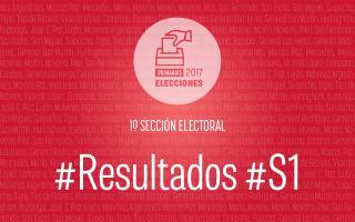 La Primera Sección elige 8 Senadores provinciales titulares y 5 suplentes.