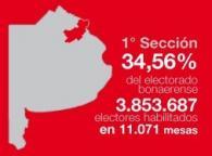El municipio con mayor cantidad de votantes es Merlo con 349.198 electores habilitados.