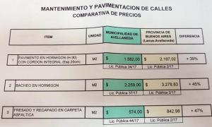 El detalle de los sobreprecios en Avellaneda. Foto: Agencia El Vigía.