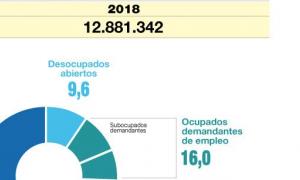 Subió la desocupación: Fue de 9,6 en el país y 12,4 en Gran Buenos Aires en el segundo trimestre