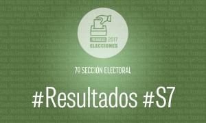 Cambiemos se impuso en la Séptima sección electoral.