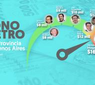 El Bonómetro de la Provincia de Buenos Aires.