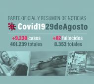 9.230 nuevos casos y 82 muertes