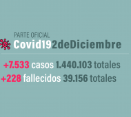 El territorio bonaerense suma 1.924 casosy totaliza 622.778.