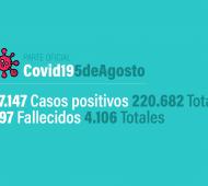 Parte Oficial 5 de agosto - Coronavirus en Argentina